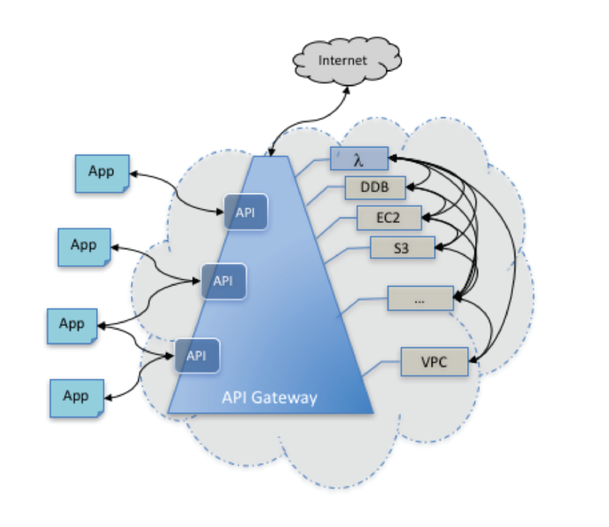 Express Gateway vs AWS API Gateway Detailed Comparison | Express Gateway