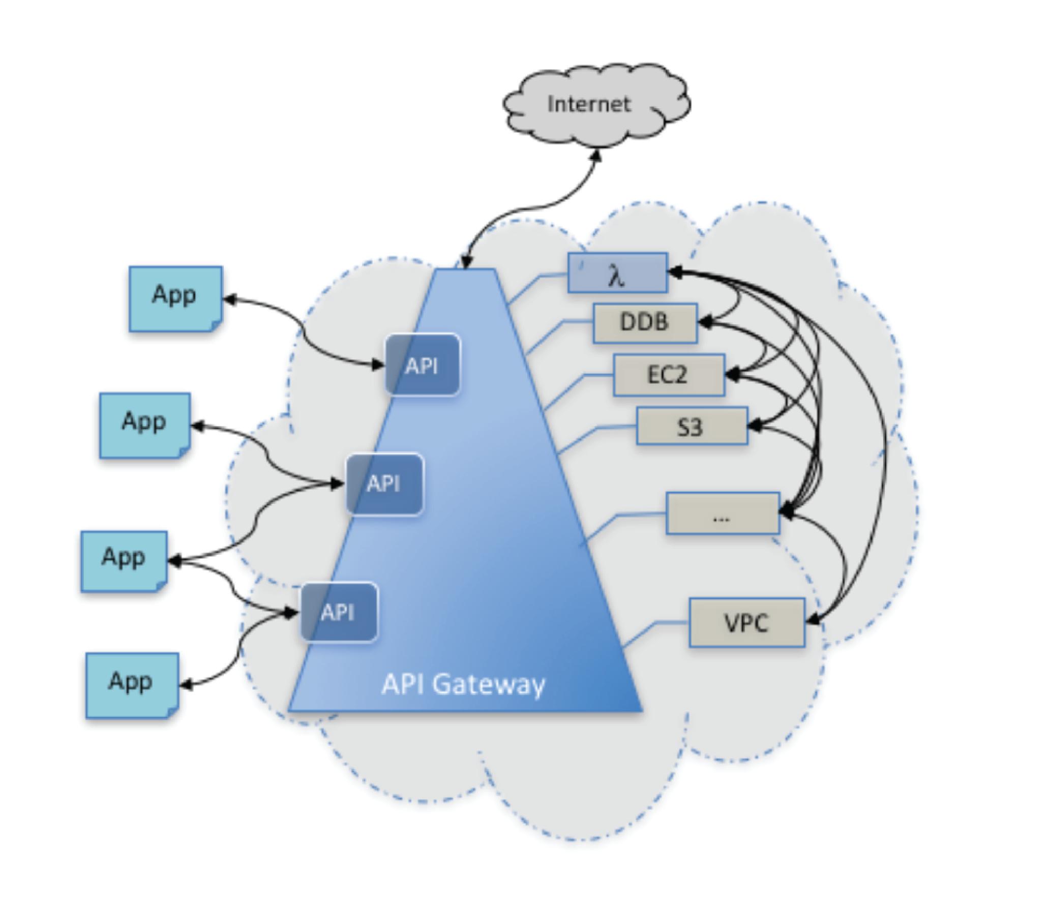 Express Gateway vs AWS API Gateway Detailed Comparison